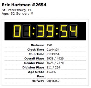 Eric Gasparilla 15k Time